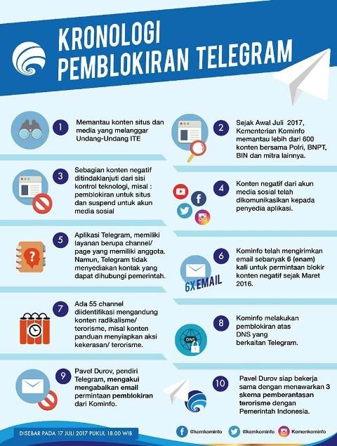 Infografis Kronologi Telegram